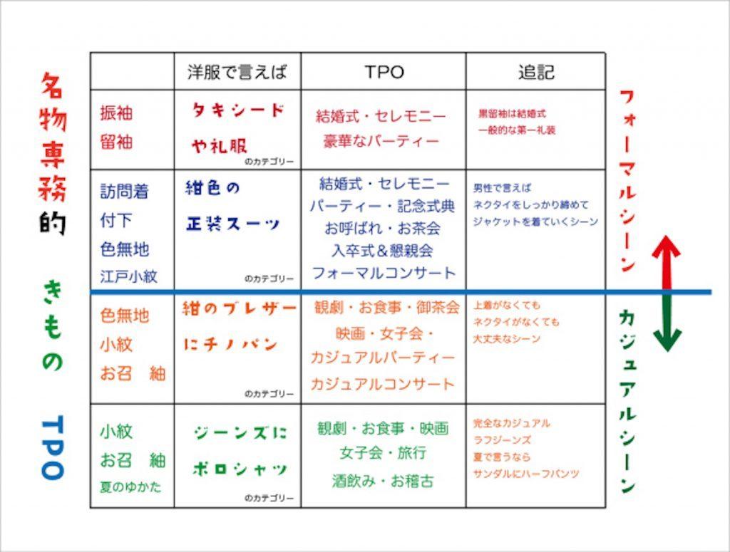 意味 tpo TPOをわきまえて!のTPOって和製英語?意味や使い方をご紹介!
